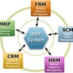 Different Modules of an ERP solution