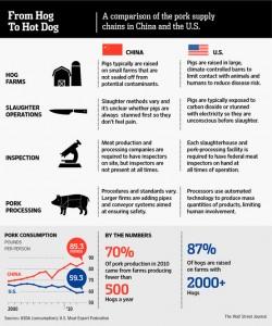 From Hog to Hotdog
