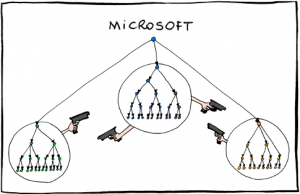 MS-Org-Chart