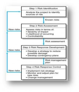 Ch 7 – Project Management – Larson and Gray (Figure 7.2)