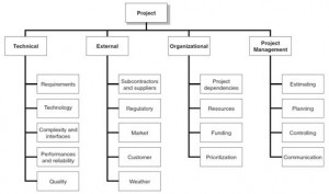 Ch 7 – Project Management – Larson and Gray (Figure 7.3)