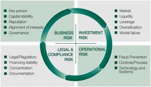 Banking Risk Catogorization