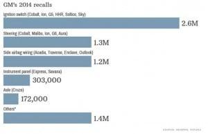 gm-2014-recall-chart