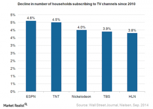Media-decline-in-TV-channels-subscription