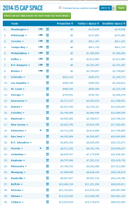 CapGeek.com shows the relationship between each NHL team and the salary cap. This specific image shows how restrictive the 2014 salary cap is for certain teams.