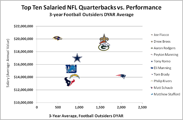 2014-08-15-NFL_QB_salary_performance_original_original