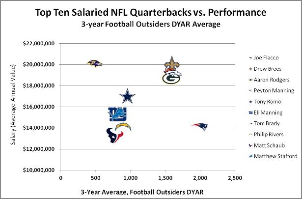 2014-08-15-NFL_QB_salary_performance_original_original